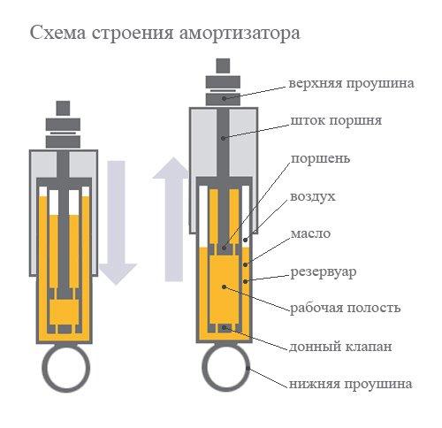 гидравлический амортизатор
